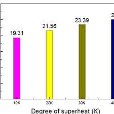 Comparison Chart Of Output Energy Density Of Working Fluid