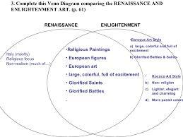 Enlightenment Thinkers Comparison Chart Enlightenment