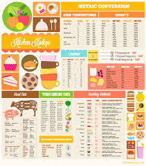 Cooking Conversion Chart Infographic Imgur