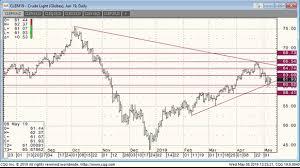 Oil Prices Move Upward Rigzone