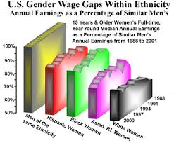 report gender wage gap women and architecture gender wage gap and ethnicity