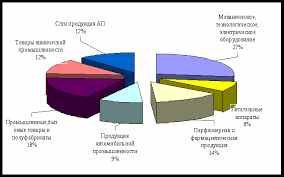 Роль Франции в мировой экономике Курсовая работа По данным таможенной статистики Франции объём импорта из России заметно превышает российские показатели Это связано с тем что часть поставок российских
