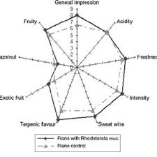 Sensory Analysis Spider Chart Of Fiano Wine Obtained With