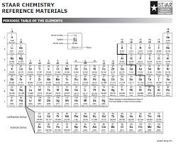 Charting Oxidation Number Worksheet Answer Key Ionic Bonds Electron Dot Formulas Texas Gateway