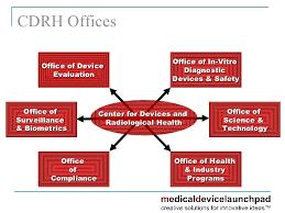 Cdrh Org Chart What Is Cdrh Fda