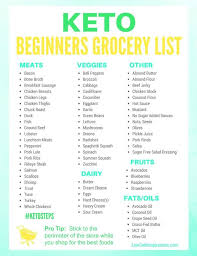 Keto Chart For Beginners Keto Grocery List For Beginners Keto For Beginners Keto