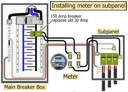 how to install a subpanel how to install main lug it see inside main breaker box