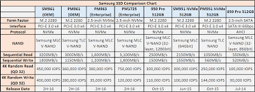 Samsung Showcases Sm961 And Pm961 Oem Ssds