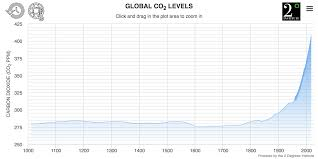 Co2 Historical Chart 77 Experienced Co2 Levels Chart