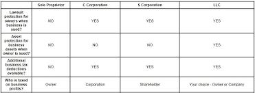 Choosing The Right Business Entity Brigante Cameron