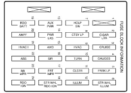 instrument panel fuse block layout diagram of the 2000 gmc envoy 2000 dodge dakota fuse box location at 2000 Dodge Dakota Fuse Box Diagram