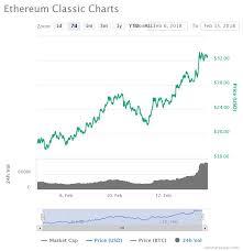 Gtx780 Ethereum Bitcoin Fork And Coinbase