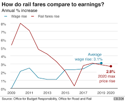 Rail Fares Set To Rise Again By Up To 2 8 Bbc News