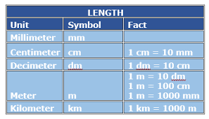 Metric Conversion Chart Mm Cm M Km Metric Conversion With Decimal Values Two Step Problem