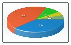 Pie And Donut Chart Anychart Flash Chart Documentation