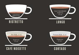 Infographic A Beautiful Cheat Sheet For Two Dozen Espresso