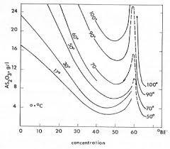 Metal Precipitation Ph Chart Arsenic