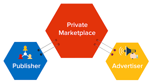 adview s pmp supports diffe features like private auction preferred deal and programmatic reservation ads will be reviewed by publishers in private