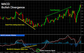 How To Use Macd Indicator To Trade Stock Binary Options