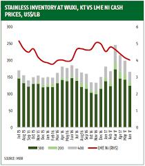 Stainless Steel Market Update June17 Cost Breakdown Starts