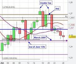 Pin By Trader Mike On Trading Patterns Candlestick Chart