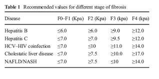 Fibroscan Score Chart Utilization Of Fibroscan In Clinical Practice