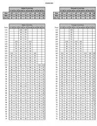 Us Army Pt Test Chart New Army Pt Standards United States Army Physical Fitness