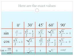 Unit Circle Sin Cos Tan Chart Sin Cos Tan Sec Csc Cot Chart Math Free Unit Circle Chart