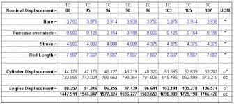 Harley Motor Size Chart Cylinder And Head Compatibility V Twin Forum