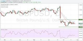 Pound Vs Dollar Chart British Pound To Euro Dollar Exchange Rates Plunge 1pct As
