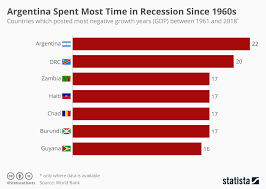 Gdp Chart By Country Chart Argentina Is The Country Which Spent Most Time In