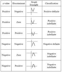 Definite And Indefinite Quadratic Functions Study Com