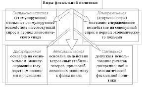 Реферат Экономическая политика государства com Банк  Экономическая политика государства