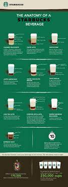 Starbucks coffee categories ground coffee and whole bean coffee from starbucks are available in different flavors. Pin On Coffee Love