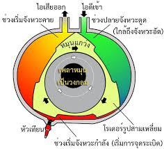 similiar rotary engine diagram keywords mazda rx 7 rotary engine diagram besides mazda rotary engine oil