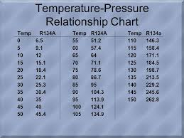 134a Temperature Chart The Refrigeration System Ppt Download