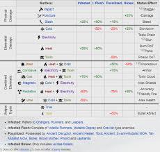 Warframe Infested Build Guide Damage 2 0 Azmytheconomics