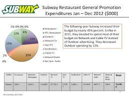 Subway Stock Price Chart Panera Bread Media Plan