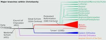 Talk Schism Wikipedia