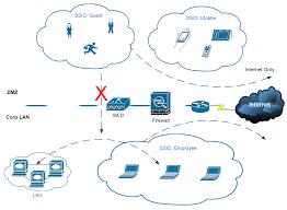 cisco wireless controller configuration cisco wireless controller 2