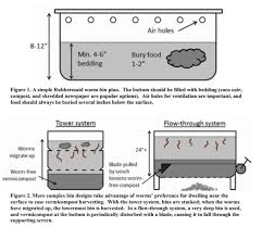 what s in the plastic tub it s a worm box and here s why every rh angeles sierraclub org red worm diagram red worm diagram