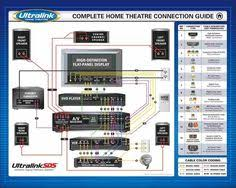 surround sound diagram, how to connect surround sound to a home home speaker wiring diagram at Home Stereo Wiring Diagram