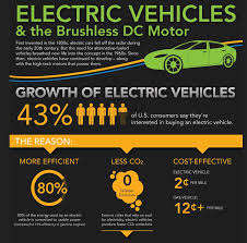 electric cars bldc motors
