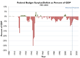 Us Budget Deficit Chart Deficits Per Person Expected To Fall Then Rise Over Budget