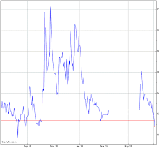 S P Asx 200 Vix Index Index Chart Xvi Advfn