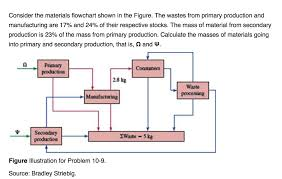Mass Production Flow Chart Solved Consider The Materials Flowchart Shown In The Figu