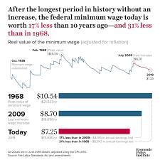Minimum Wage Increase Chart Minimum Wage Congress Sets Record For Longest Stretch