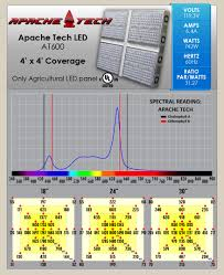 Apache Tech Grow Lights Apache Tech At600 Led Grow Light Review