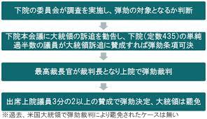 Image result for 米弾劾裁判が審理入り、政権・民主党がはや応酬