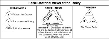 Theology Charts Index Of Images Theology Charts Theology Small Pics
